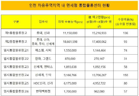 인천 자유무역지역 내 면세점 통합물류센터 현황