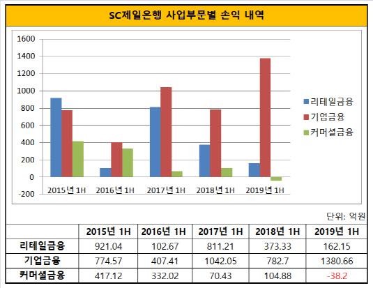 SC제일은행 사업부문별 손익 내역