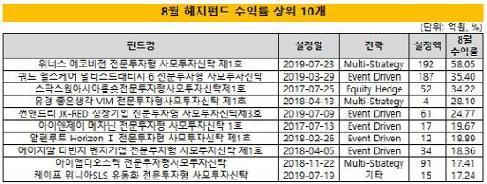 (1시각물)8월_헤지펀드수익률_상위10개