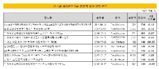 8월 한국형 헤지펀드 설정액 상위권