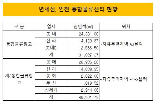 면세점, 인천 통합물류센터 현황
