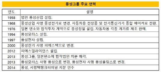 풍성그룹 주요 연혁