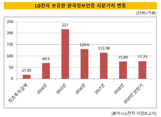 LG전자 보유 한국정보인증 지분_최종