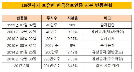 LG전자 보유 한국정보인증 지분 변동
