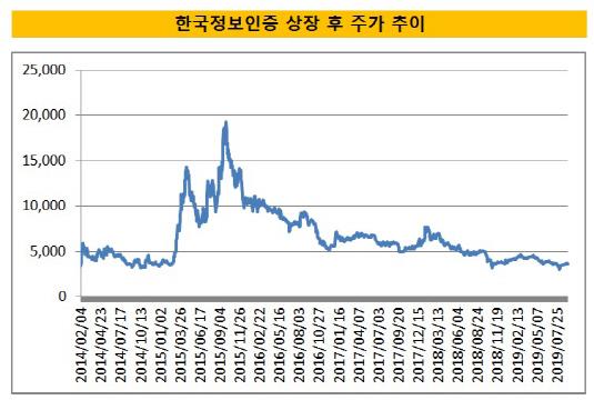 한국정보인증 주가