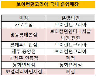 보이런던코리아 매장 운영현황