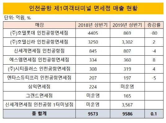 인천공항 면세점 매출 현황