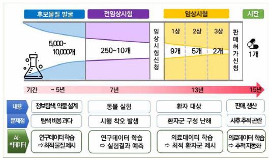 신테카바이오 신약 개발 단계별 활용 방안_20190917