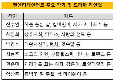 팬엔터 주요 드라마 및 작가