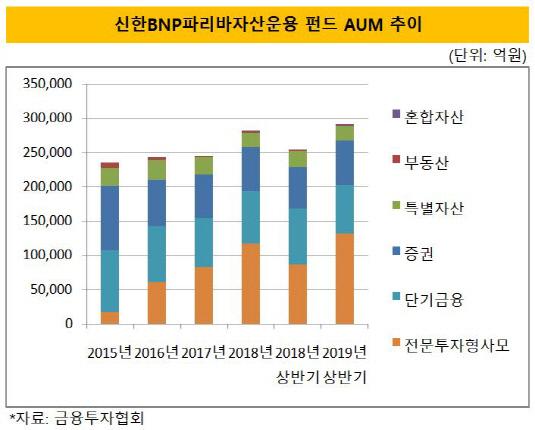 신한bnpp 펀드 aum