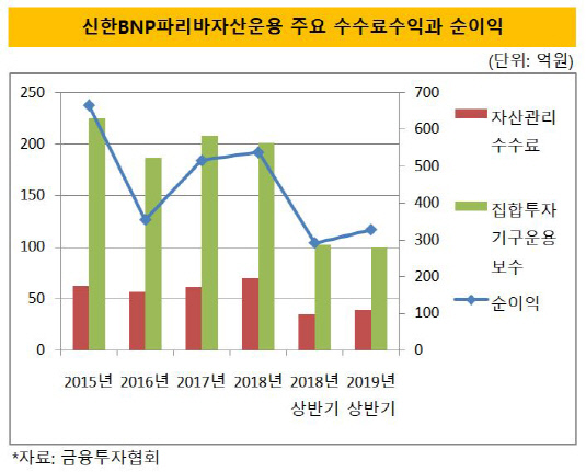 신한bnpp 주요 수수료수익과 순이익