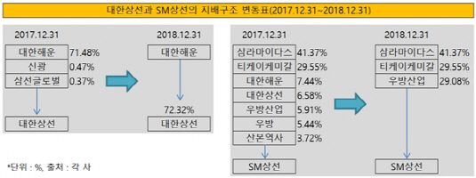 대한상선과 SM상선의 지배구조 변동표