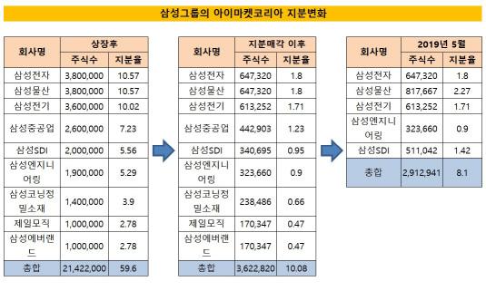 삼성그룹 아이마켓코리아 지분율