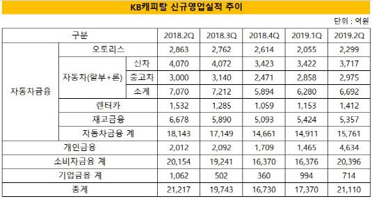 KB캐피탈 신규영업