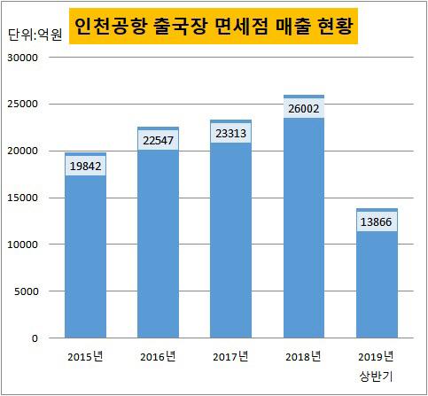 인천공항 출국장 면세점 매출 현황