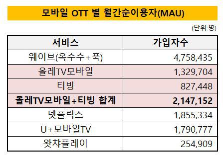 모바일 OTT별 월간순이용자