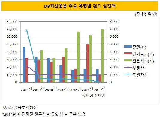 db자산운용 펀드 설정액_유형별