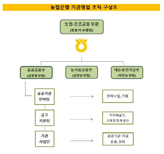 농협은행 기관영업 조직구성