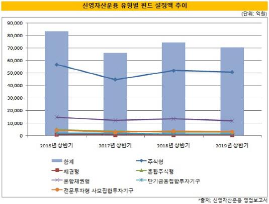 (3시각물)신영자산운용_2019년상반기_유형별펀드설정액추이