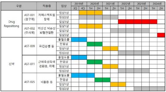 아스트로젠 파이프라인 개별 현황_20190925(수정본)