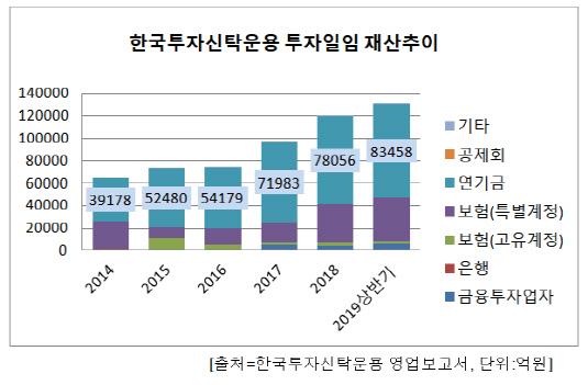 한국운용 일임자산