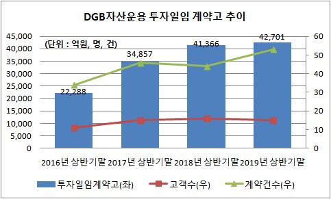 DGB자산운용 투자일임 계약고 추이
