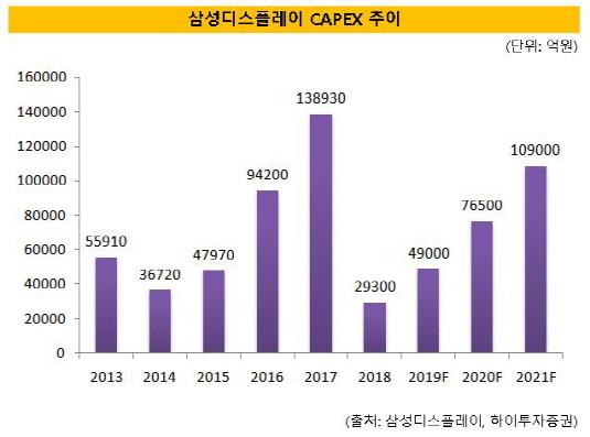 삼성디스플레이 CAPEX