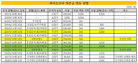 바이오코아 자본금 변동 현황_20191002(표)