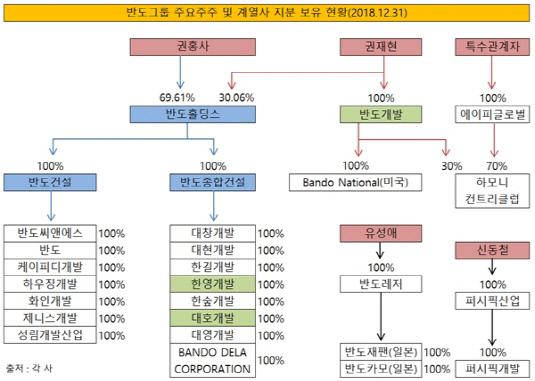 반도그룹 주요주주 및 계열사 지분보유현황