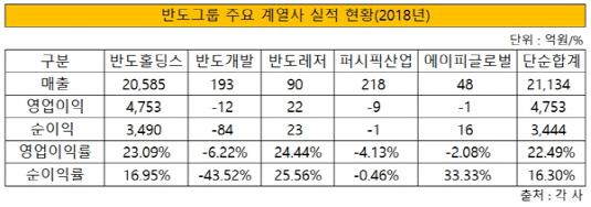 반도그룹 주요 계열사 실적 현황