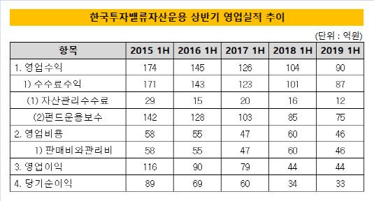 한국투자밸류자산운용 상반기 영업실적 추이