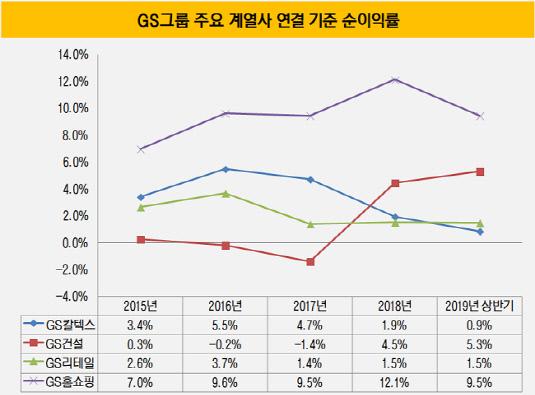 주요 계열사 연결기준 순이익률