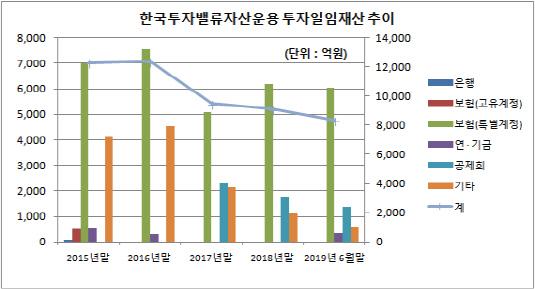 한국투자밸류운용 투자일임재산 추이