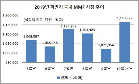 현대자산운용 2019년 하반기 MMF 설정액 추이