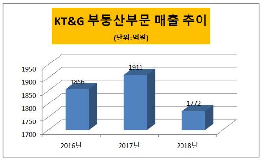 KT&G 부동산부문