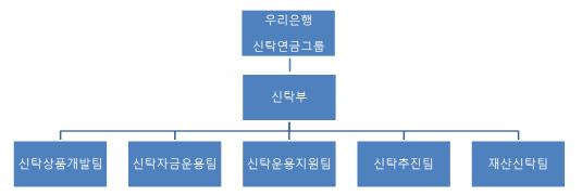 우리은행신탁연금그룹