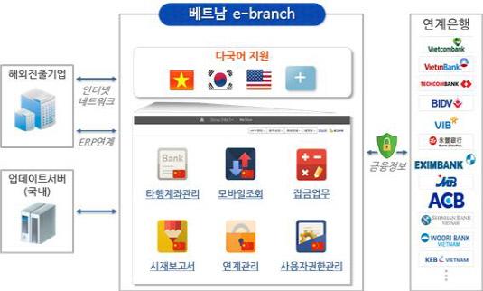 기업은행 e-브랜치
