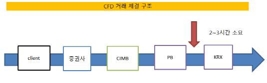 CFD 거래 체결 ㄱ주ㅗ