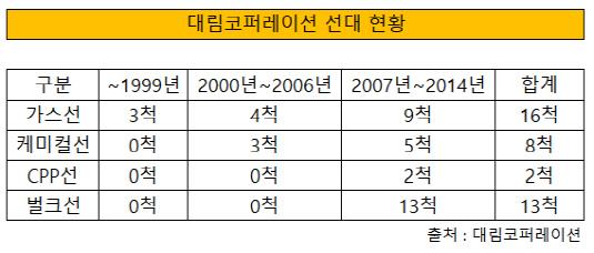 대림코퍼레이션 선대 현황