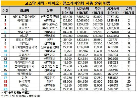코스닥 바이오 순위_강인효_20191021(표)