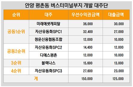 안양 평촌동 버스터미널부지 개발 대주단