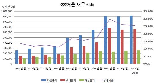 KSS해운 재무지표