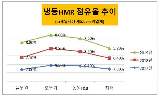 냉동 HMR 점유율