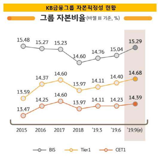 KB금융 BIS 자본적정성 현황