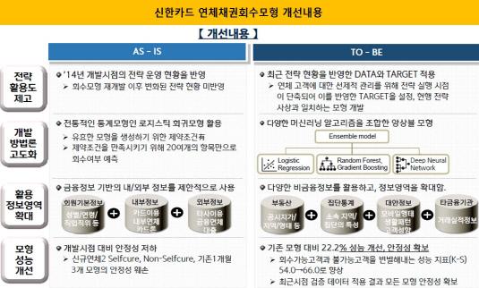신한카드 연체채권회수