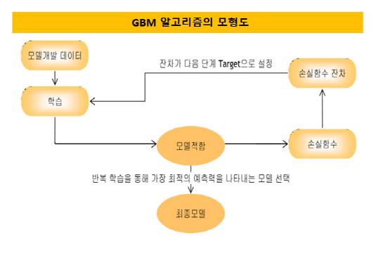 GBM알고리즘 모형도