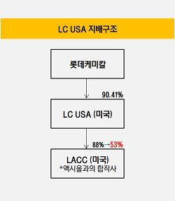 LC USA