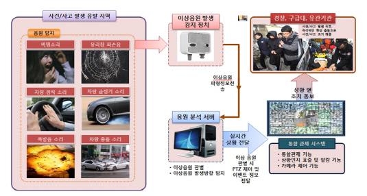 이상음원 탐지시스템