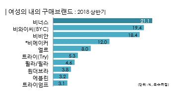 한국패션마켓트렌드 2019