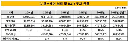 CJ헬스케어 실적 및 R&D 투자 현황_20191101